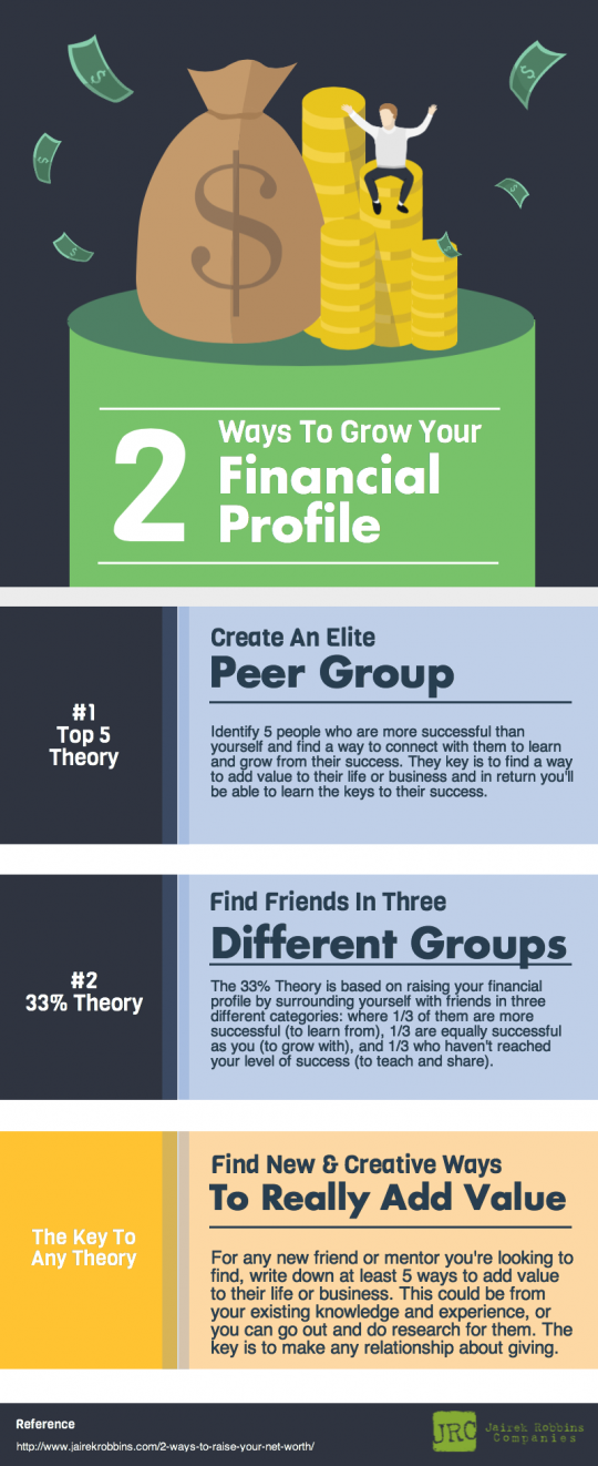 how to grow your financial profile and net worth info graphic network equals your net worth