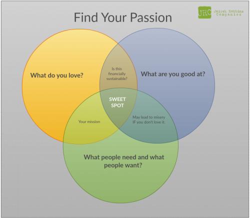 find your passion venn diagram